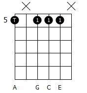 Amin7 guitar chord