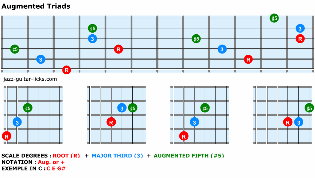Augmented-triads-guitar