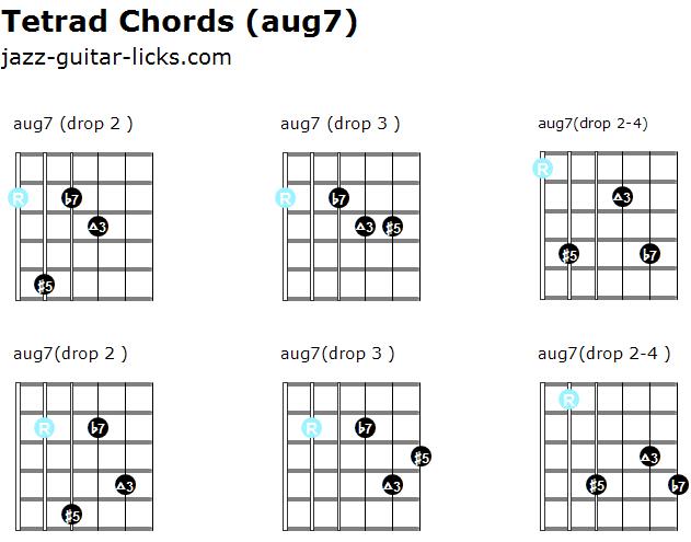 Augmented 7 tetrad chords