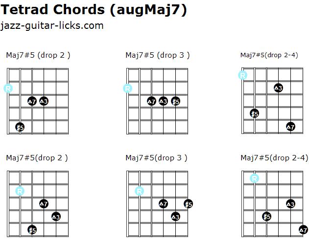 Augmented maj7 tetrad chords