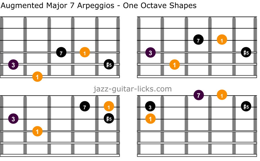 Augmented major 7 guitar arpeggios one octave