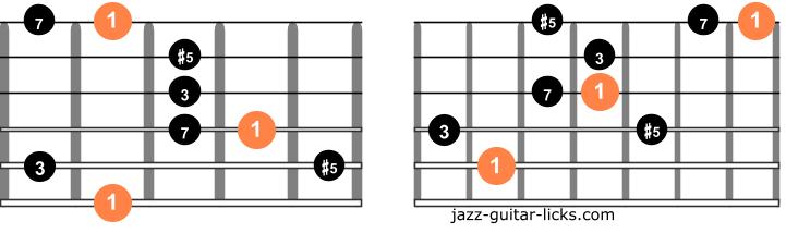 Augmented major 7 guitar arpeggios two octave diagrams