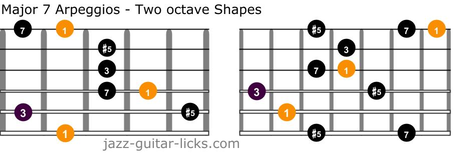 Augmented major 7 guitar arpeggios two octave