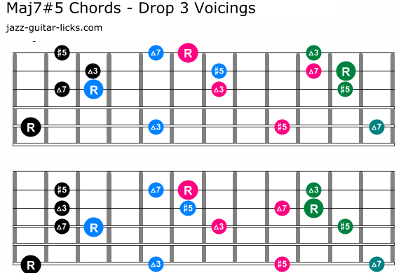 Augmented major seventh chord drop 3 charts