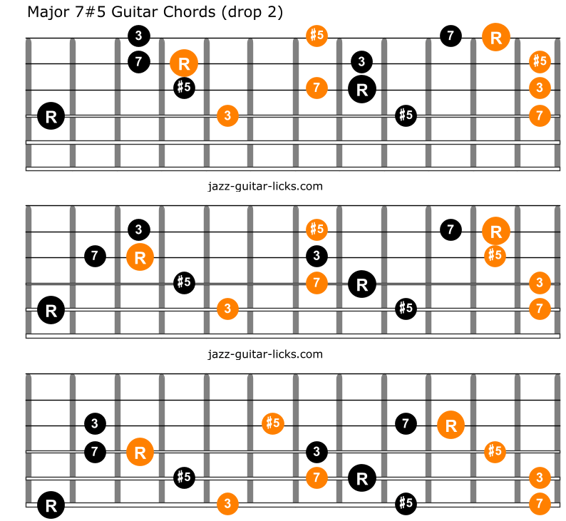 Augmented major seventh chords for guitar