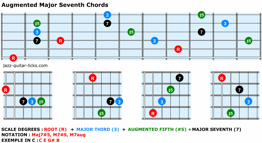 Augmented major seventh chords