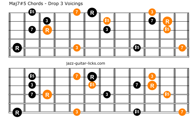 Augmented major seventh guitar chords