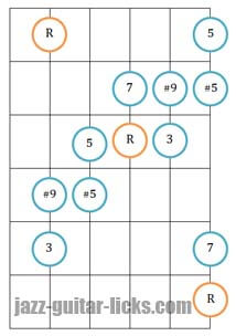 Augmented scale guitar diagram two octaves 2