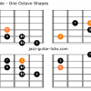Augmented scale guitar shapes