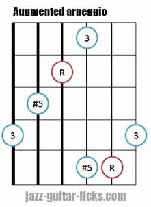 Augmented triad arpeggio shape 2