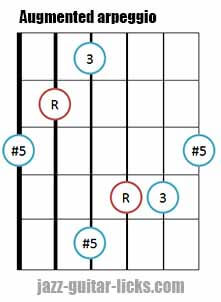 Augmented triad arpeggio shape 4