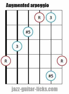 Augmented triad arpeggio shape 5