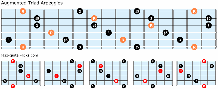 Augmented triad arpeggios guitar