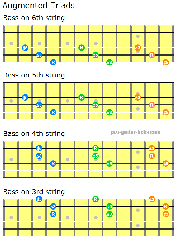 Augmented triads close positions guitar