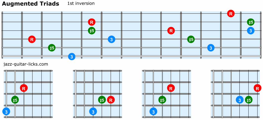 Augmented triads guitar 1st inversion