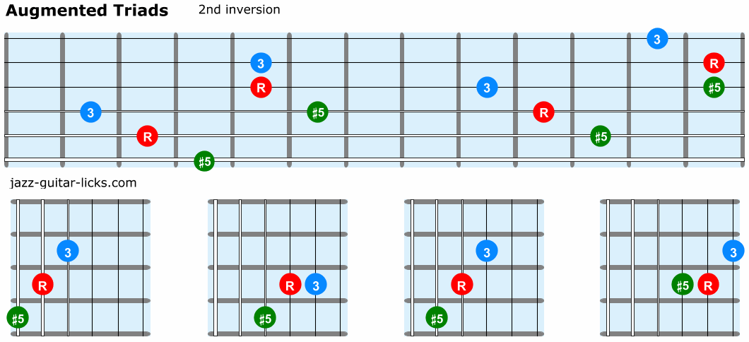 Augmented triads guitar 2nd inversion