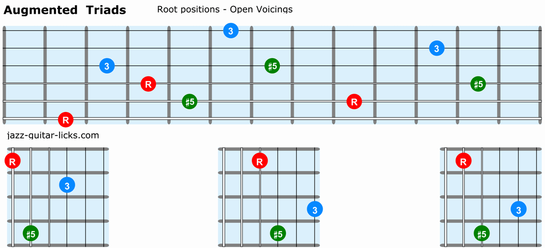 Augmented triads guitar root positions open voicings