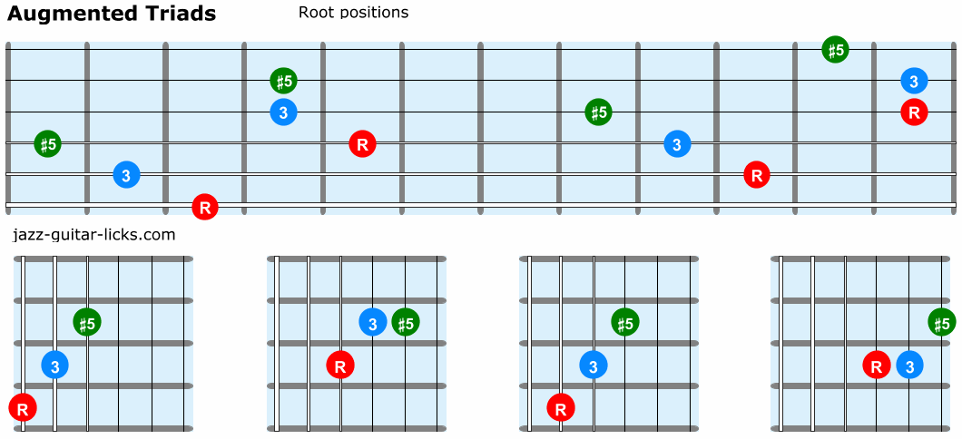 Augmented triads guitar root positions