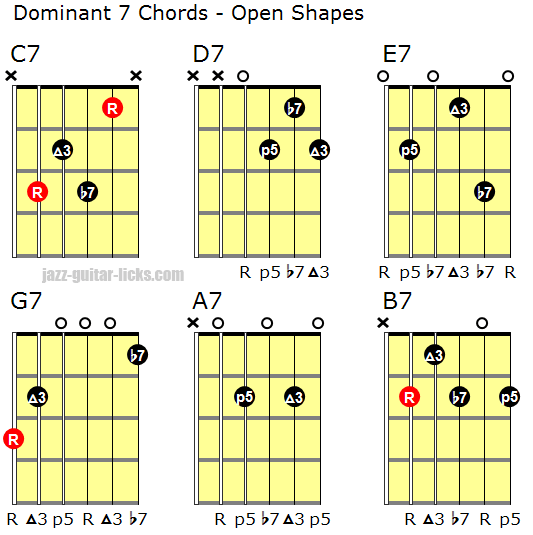 Basic dominant 7 chord guitar positions