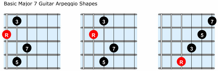 Basic major 7 guitar arpeggio shapes