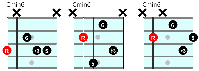 Basic minor sixth chords on guitar
