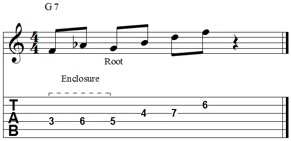 Chord root enclosure scale tones below chromatic tones above