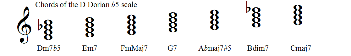 Chords of the dorian b5 mode