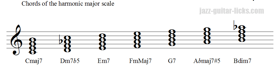 Chords of the harmonic major scale