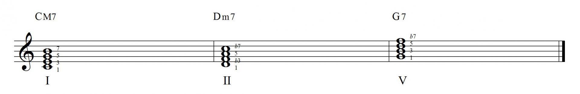 II-V-I chords
