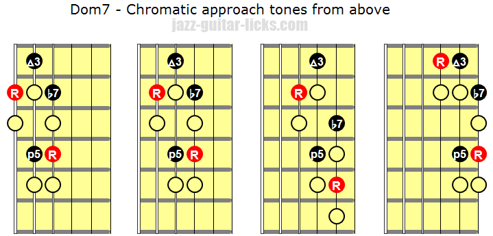 Chromatic approach tones from above