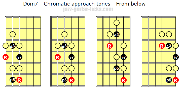 Chromatic approach tones from below