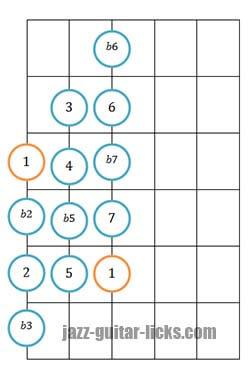 Chromatic scale guitar diagram 1