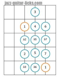 Chromatic scale guitar diagram 3