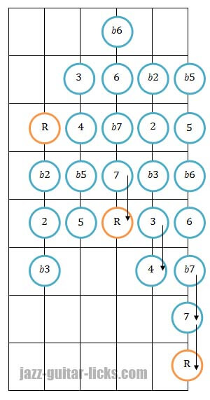 Chromatic scale guitar fifth string