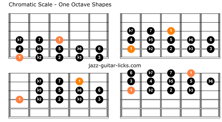 Chromatic scale guitar shapes
