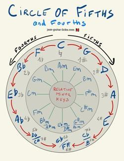 Circle of fifths min