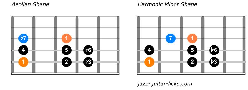 Comparison aeolian and harmonic minor
