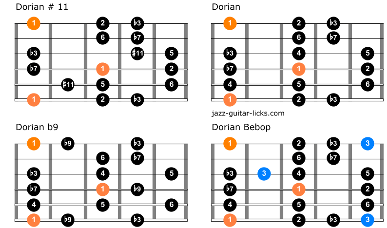 Comparison between dorian modes for guitar