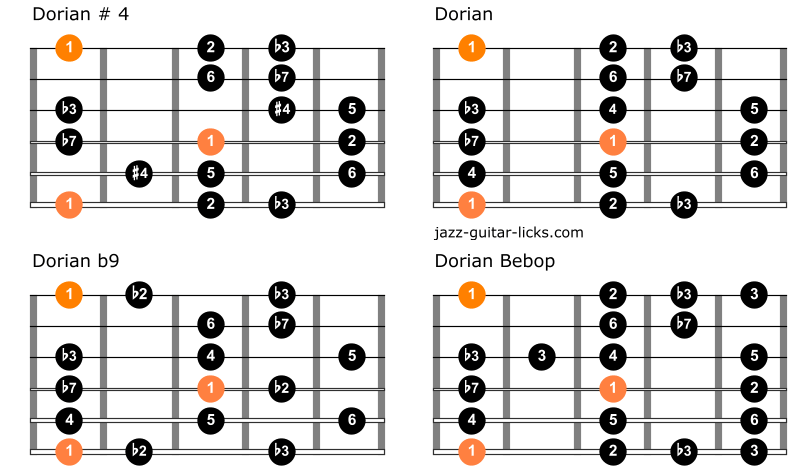Comparison between dorian scales on guitar