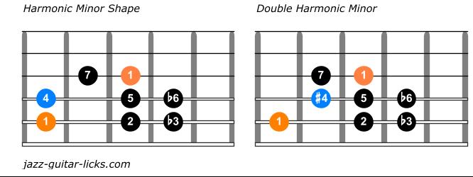 Comparison between harmonic minor scales
