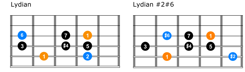 Comparison between lydian and lydian 2 6