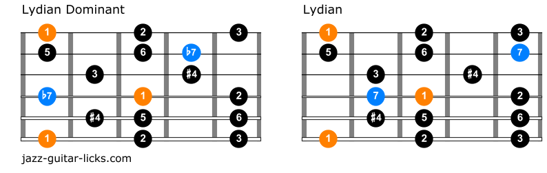 Comparison between lydian dominant and lydian scale