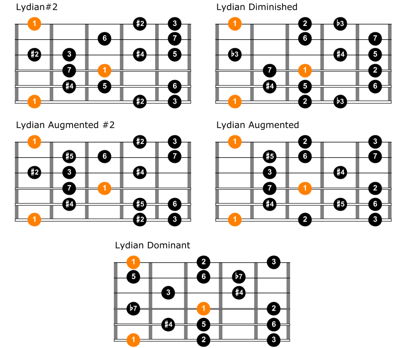 Comparison between lydian modes on guitar 1