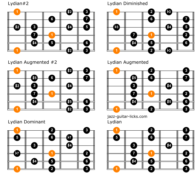Comparison between lydian modes on guitar 2