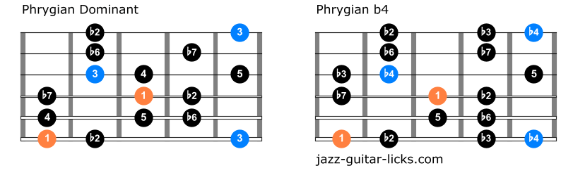 Comparison between phrygian modes for guitar