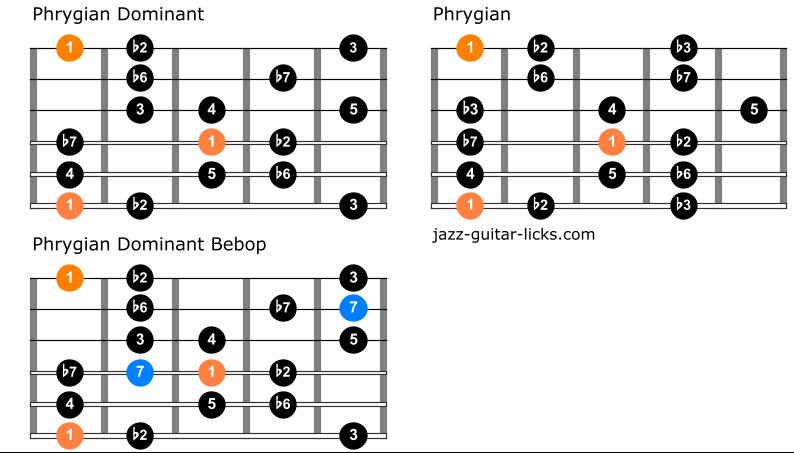 Comparison between phrygian scales