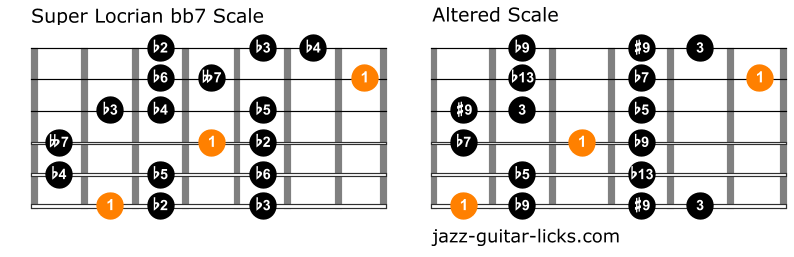 Comparison between super locrian diminished and altered scale min