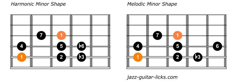 Comparison melodic and harmonic minor scale