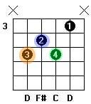 D7 dominant 7th chord