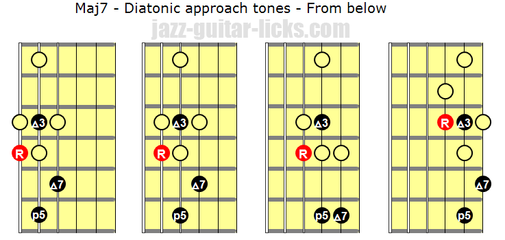 Diatonic approach tones from below